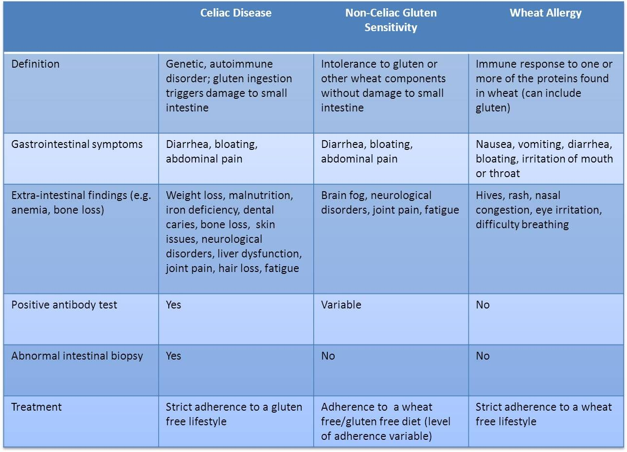 celiac vs gluten-sensitivity vs wheat allergy | celiac disease