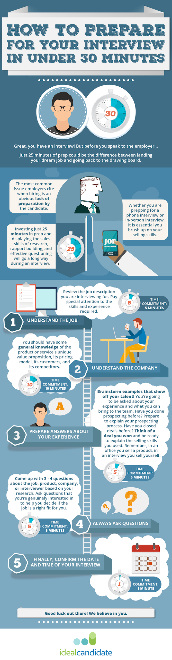 How To Prepare For A Job Interview: The 25 Minute Routine That Can Make A  Big Difference [Infographic]