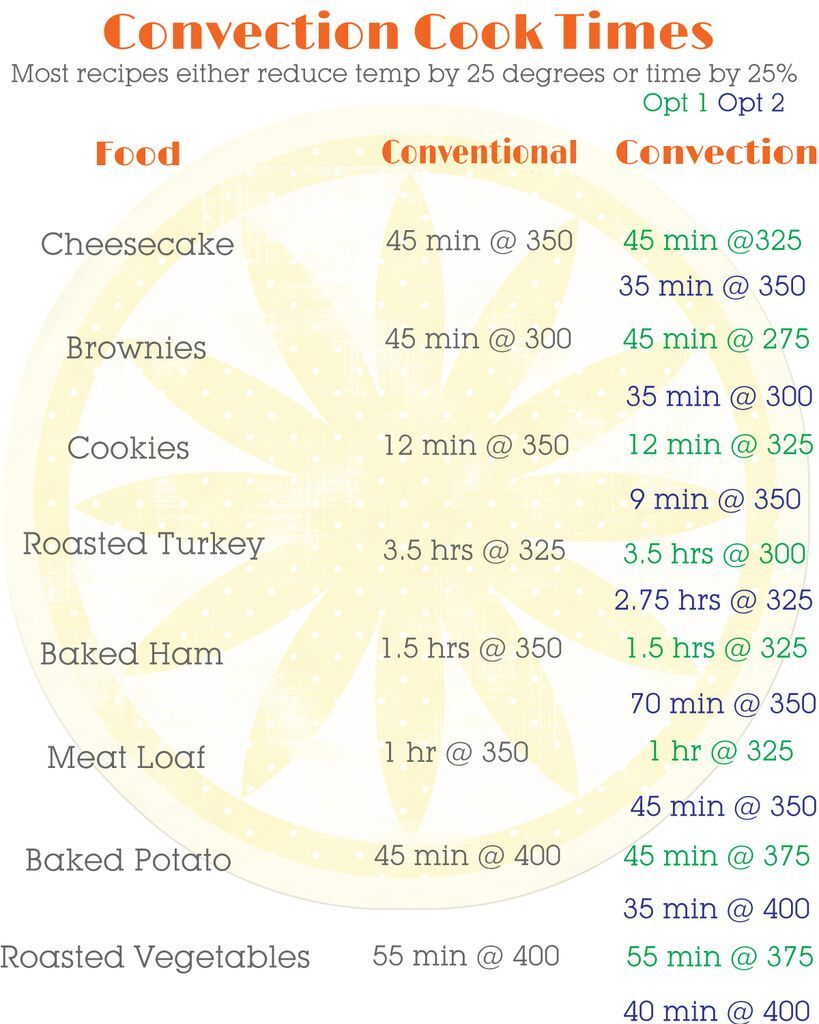 Shared With Dropbox Cooking Conversions Convection Cooking Convection Microwave Cooking