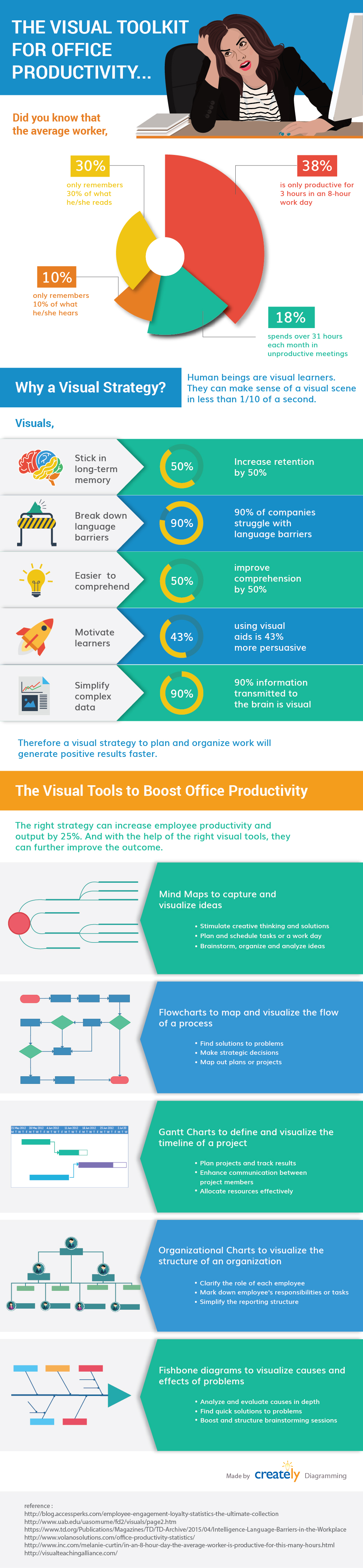 How To Increase Workplace Productivity Through Visualization Productivity Infographic Workplace Productivity Visual Strategy