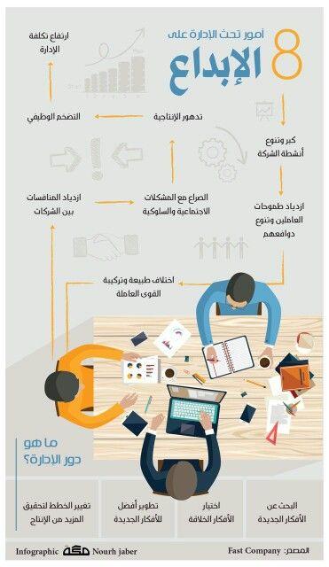 8 أمور تحث على الإبداع Learning Websites Training And Development Life Skills