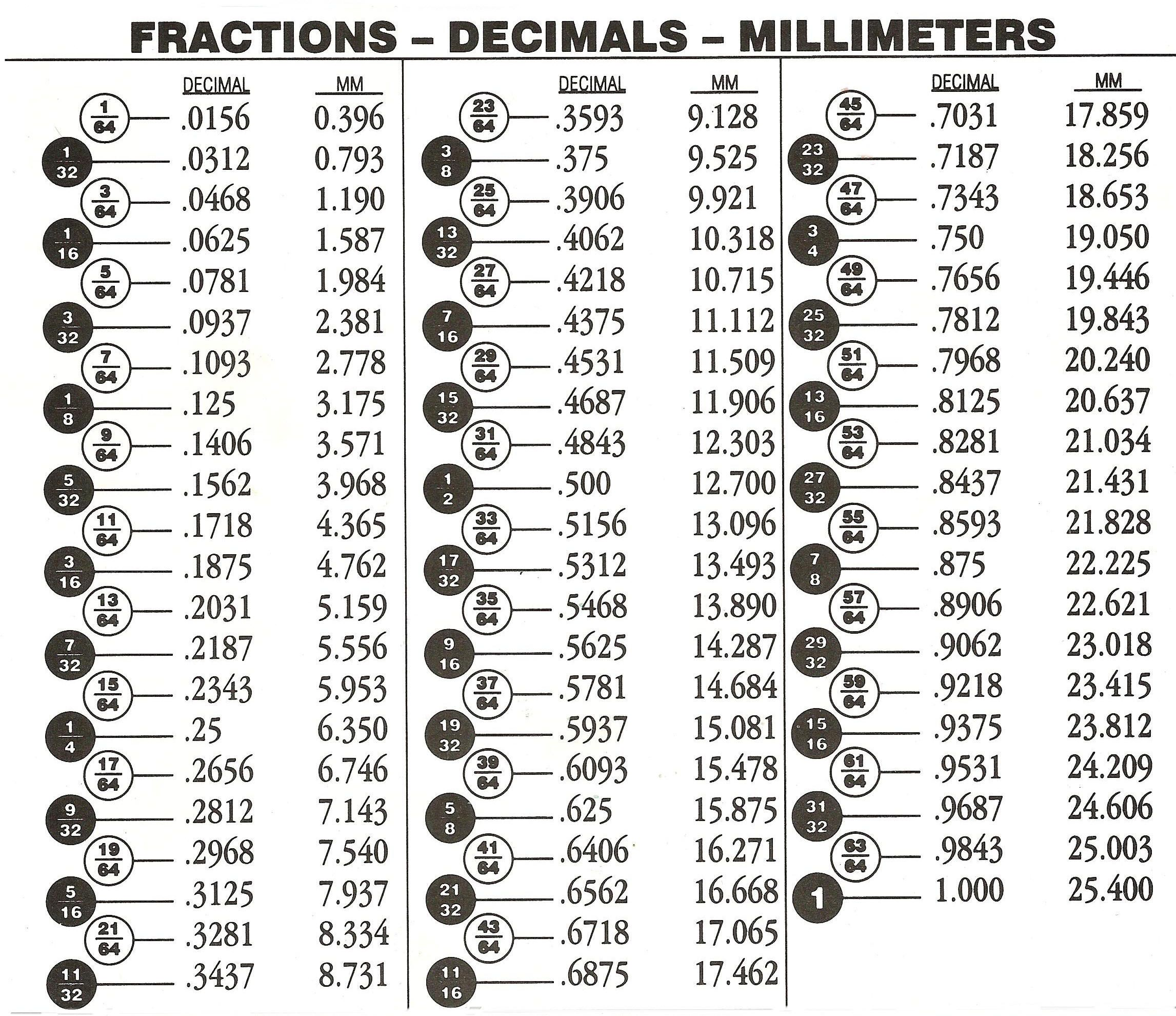 Fractions To Decimals Chart Inches Reviewwalls