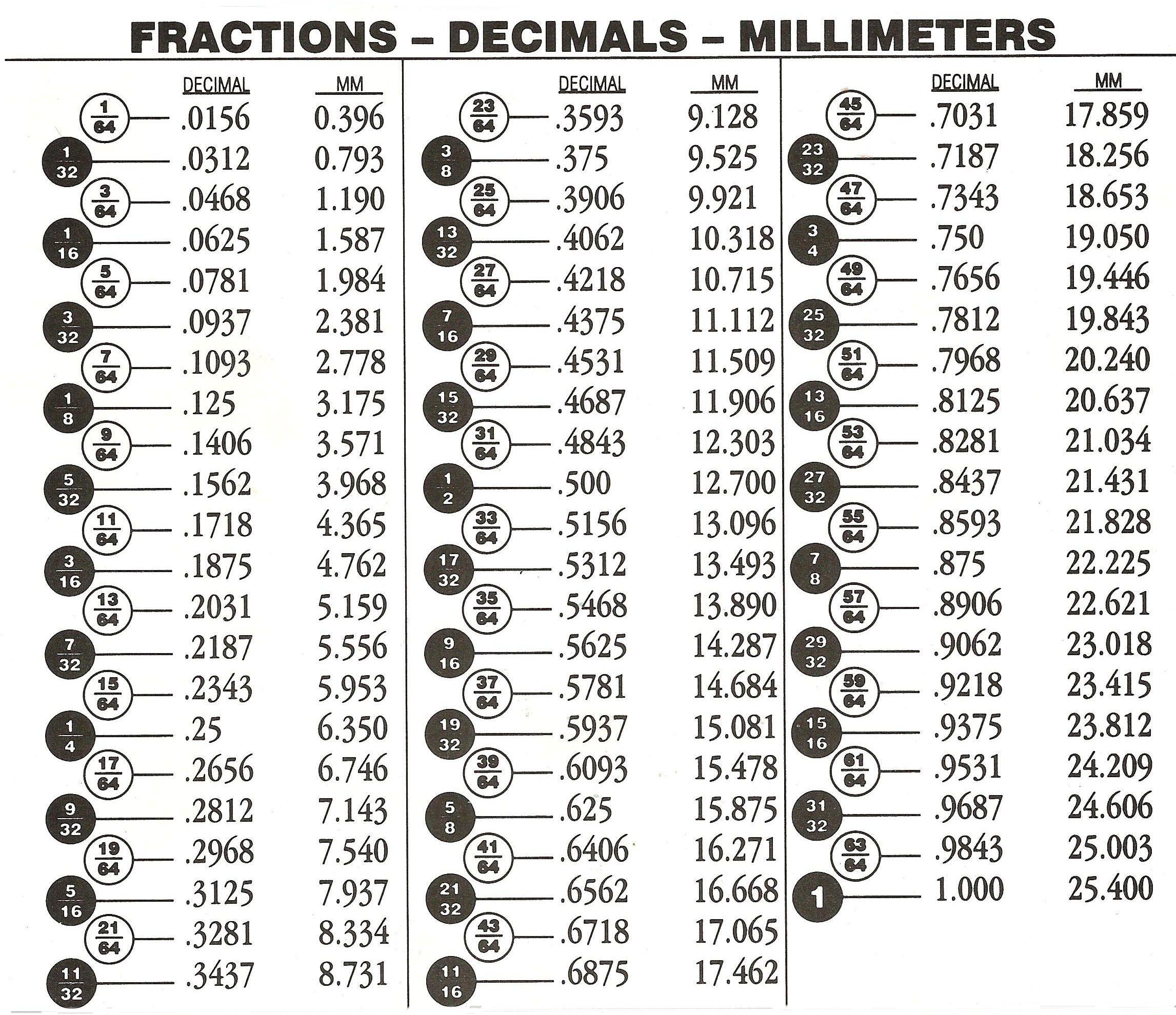 Fraction Decimal Chart