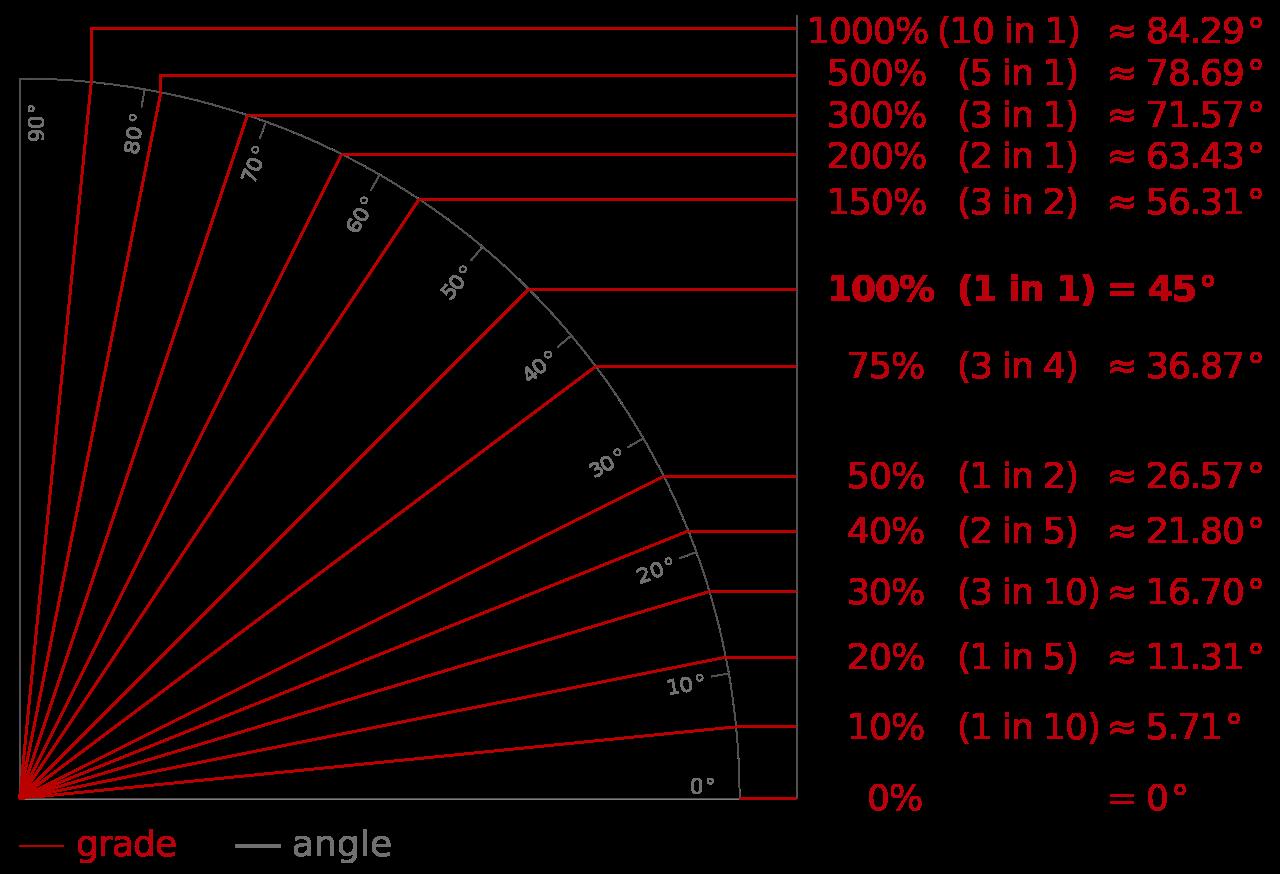 Hellingbaan Percentages Helling