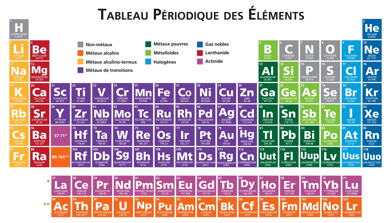 Tableau1 Jpg 3000 1714 Tableau Periodique Des Elements Tableau Periodique Tableau De Mendeleiev