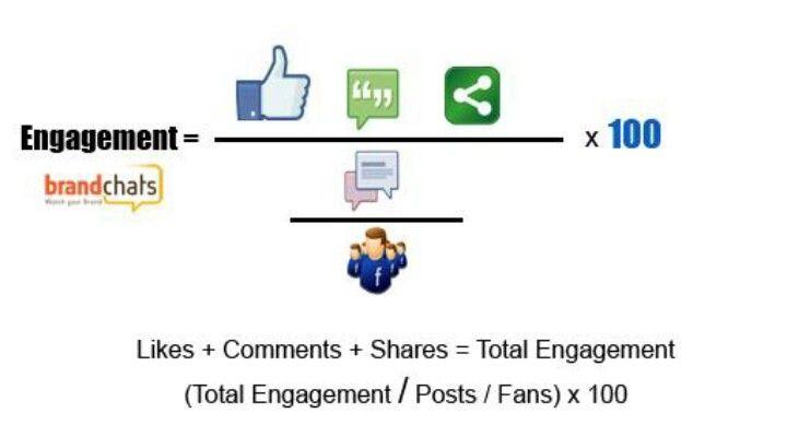 Metodología Para Medir Engagement Socialmedia Social Media Lesson Marketing