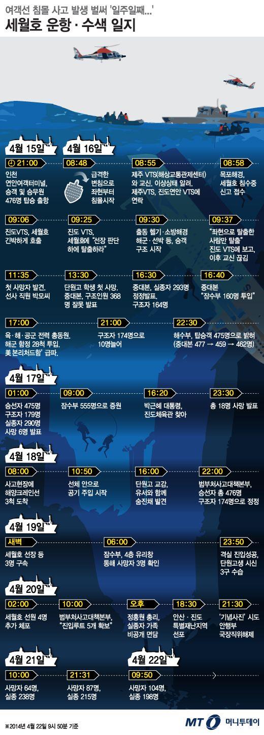 그래픽뉴스 침몰 세월호 운항 수색 일지 디자이너