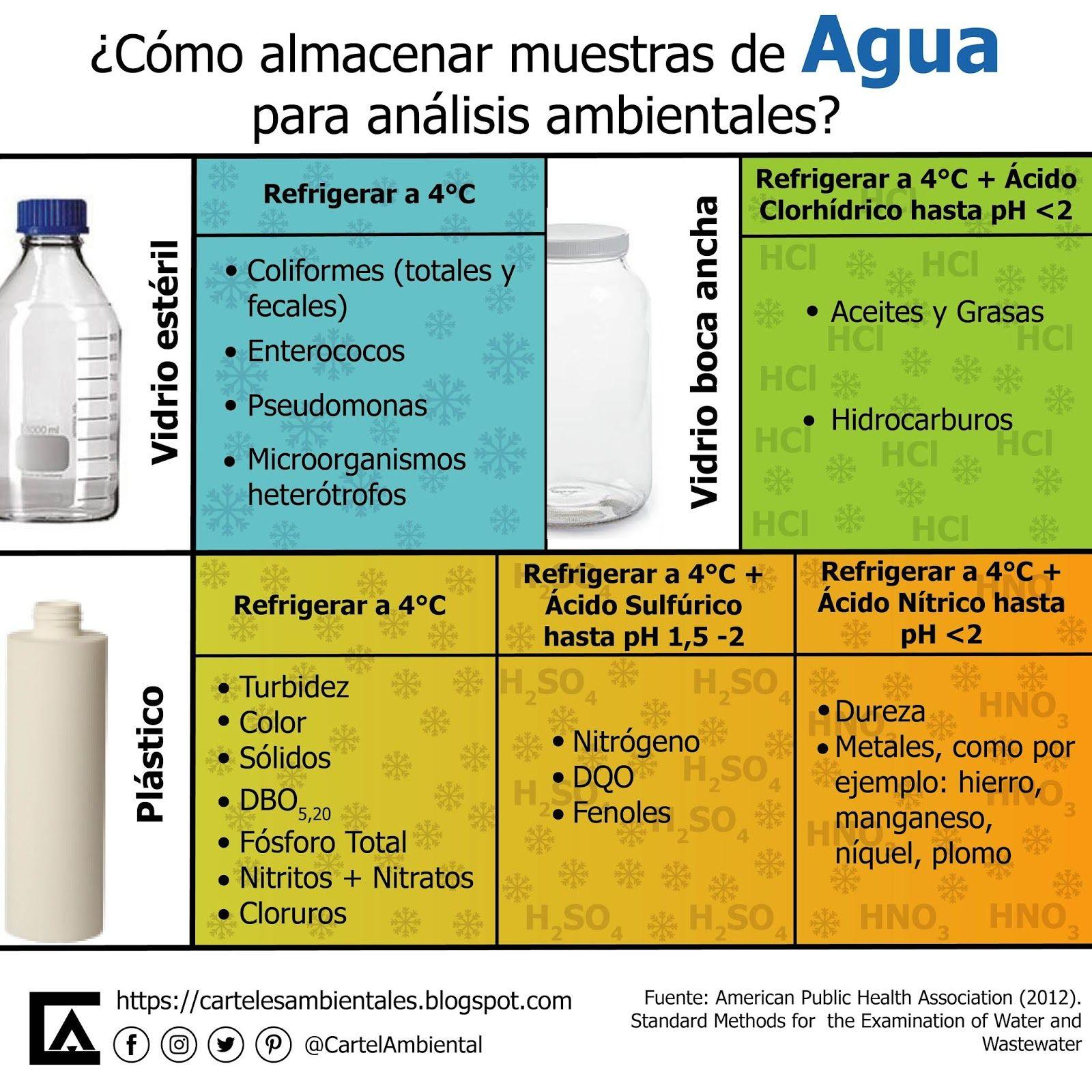 Carteles Ambientales Almacenando Muestras De Agua Like A Boss Ambiente Agua Muestras Laboratorio Ingeniería Quimca Análisis Ambiental Agua Ambientales