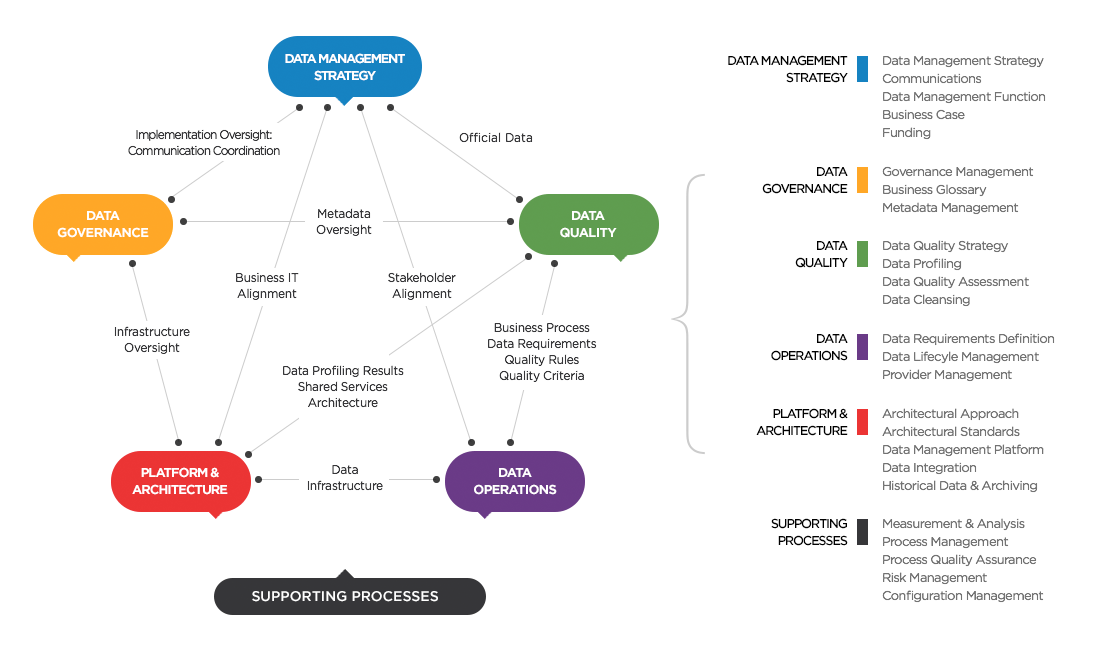 Data Management Maturity Model