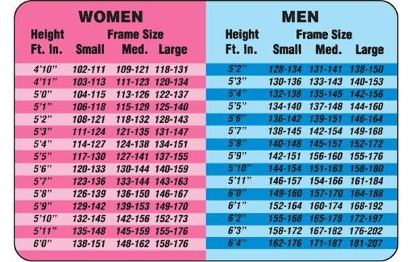 Ideal Height Weight For Men Women Health Pinterest Man