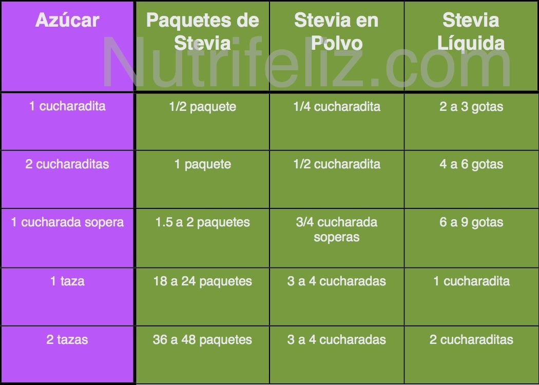 Tabla de conversión Azúcar - Stevia — Nutrifeliz.com