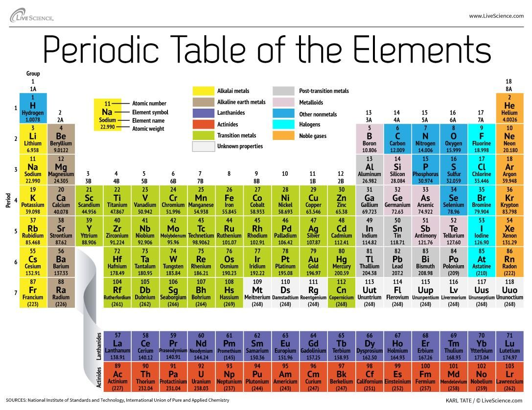 Researchers at the gsi helmholtz center for heavy ion research an the classic periodic table organizes the chemical elements according to the number of protons that each has in its atomic nucleus urtaz Choice Image