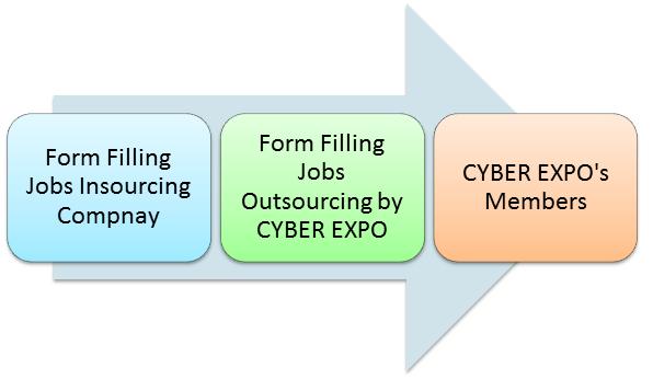 ddb93ff190898eae22633e55a62b0fb1 Online Form Filling Job Cyber Expo on