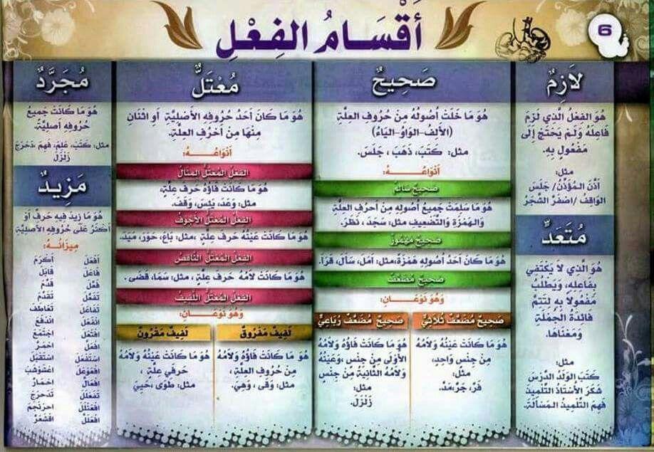 قواعد اللغة العربية للمبتدئين اقسام الفعل Learn Arabic Language Teach Arabic Arabic Language