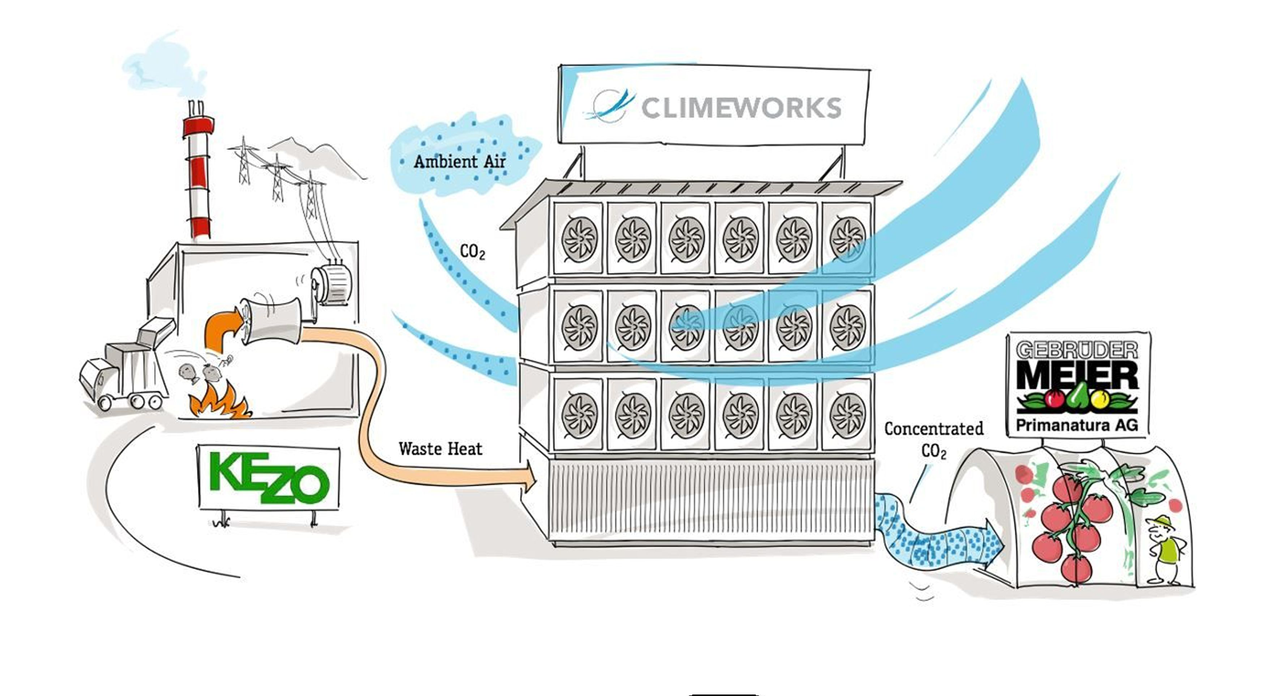 ClimeWorks Will Harvest Carbon Dioxide From the Atmosphere