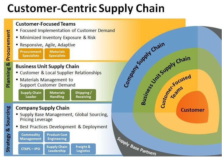 A Customer Centric Supply Chain Management Supply Chain Modern Warfare Procurement