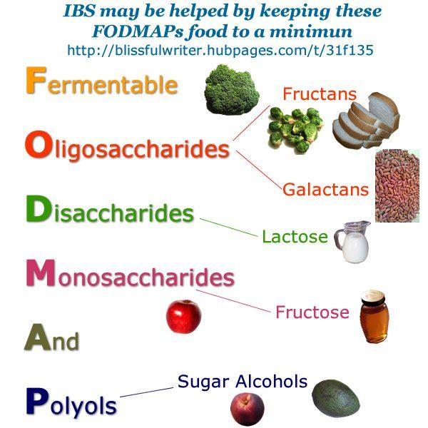 Low FODMAP diet may help reduce IBS symptoms