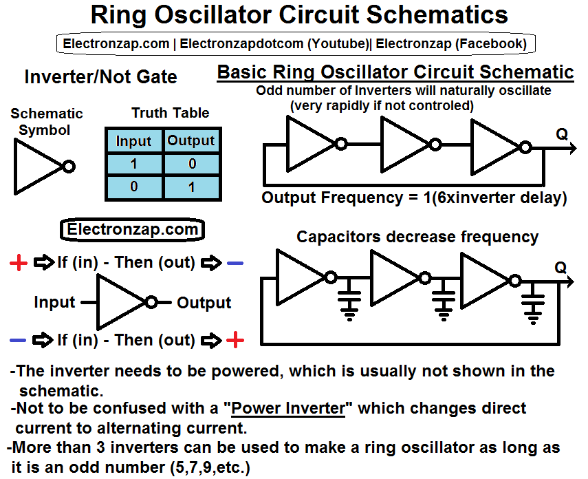 Schematics that explain the Ring Oscillator circuit and Inverter ...