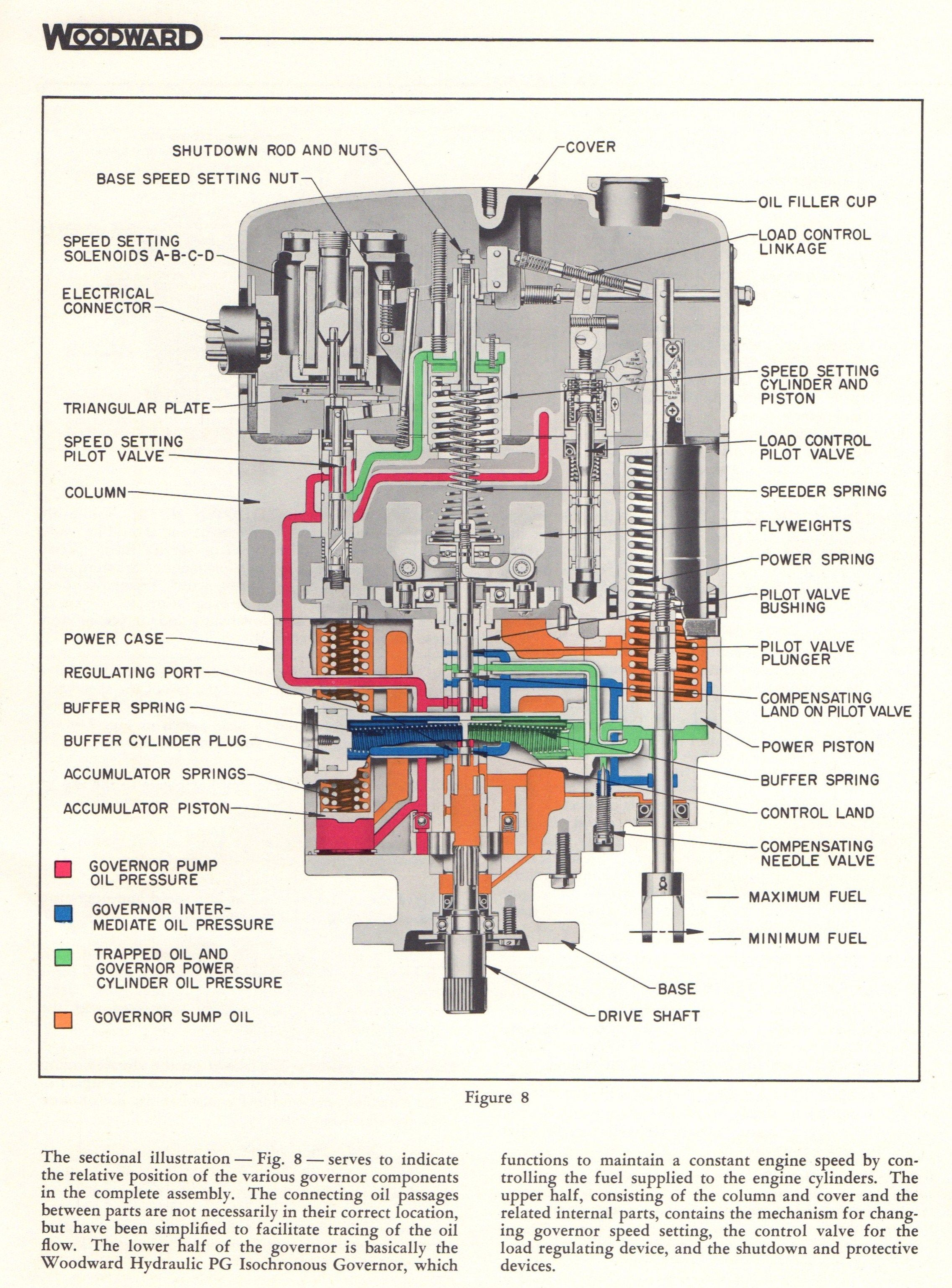 cut-away view of the woodward governor company's type pg series locomotive  diesel-electric engine governor from bulletin number 36001a