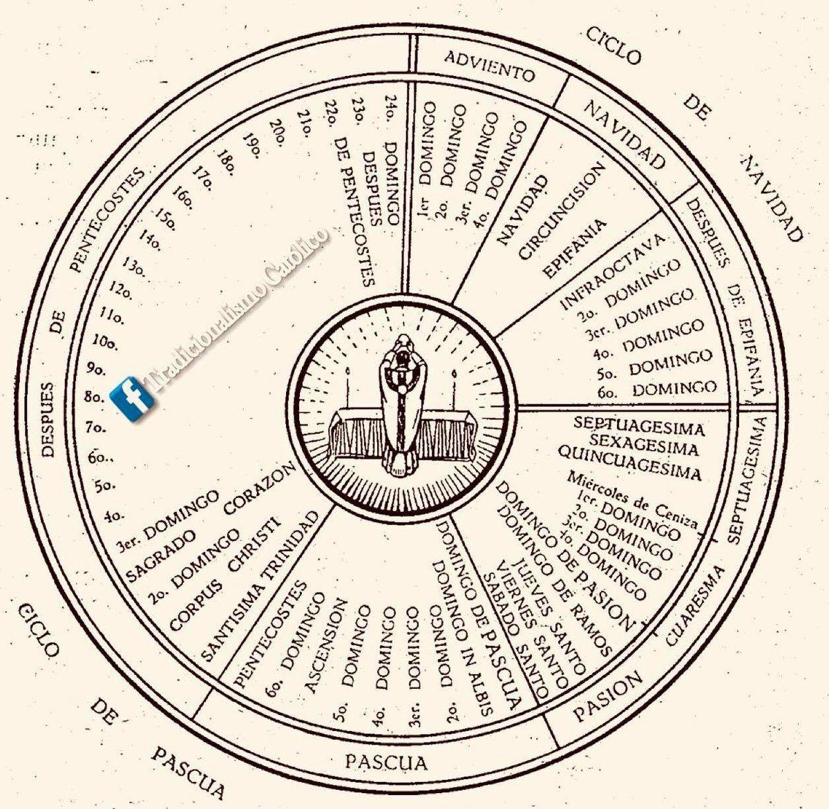 Verdadero Calendario Liturgico True Liturgical Calendar