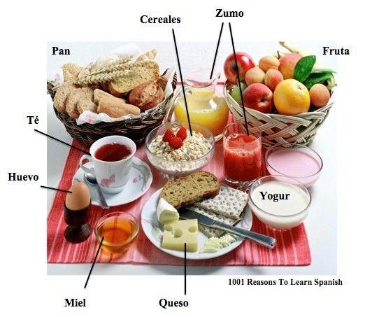 Vocabulario Del Desayuno Manger Petit Dejeuner Petit Dejeuner Sain