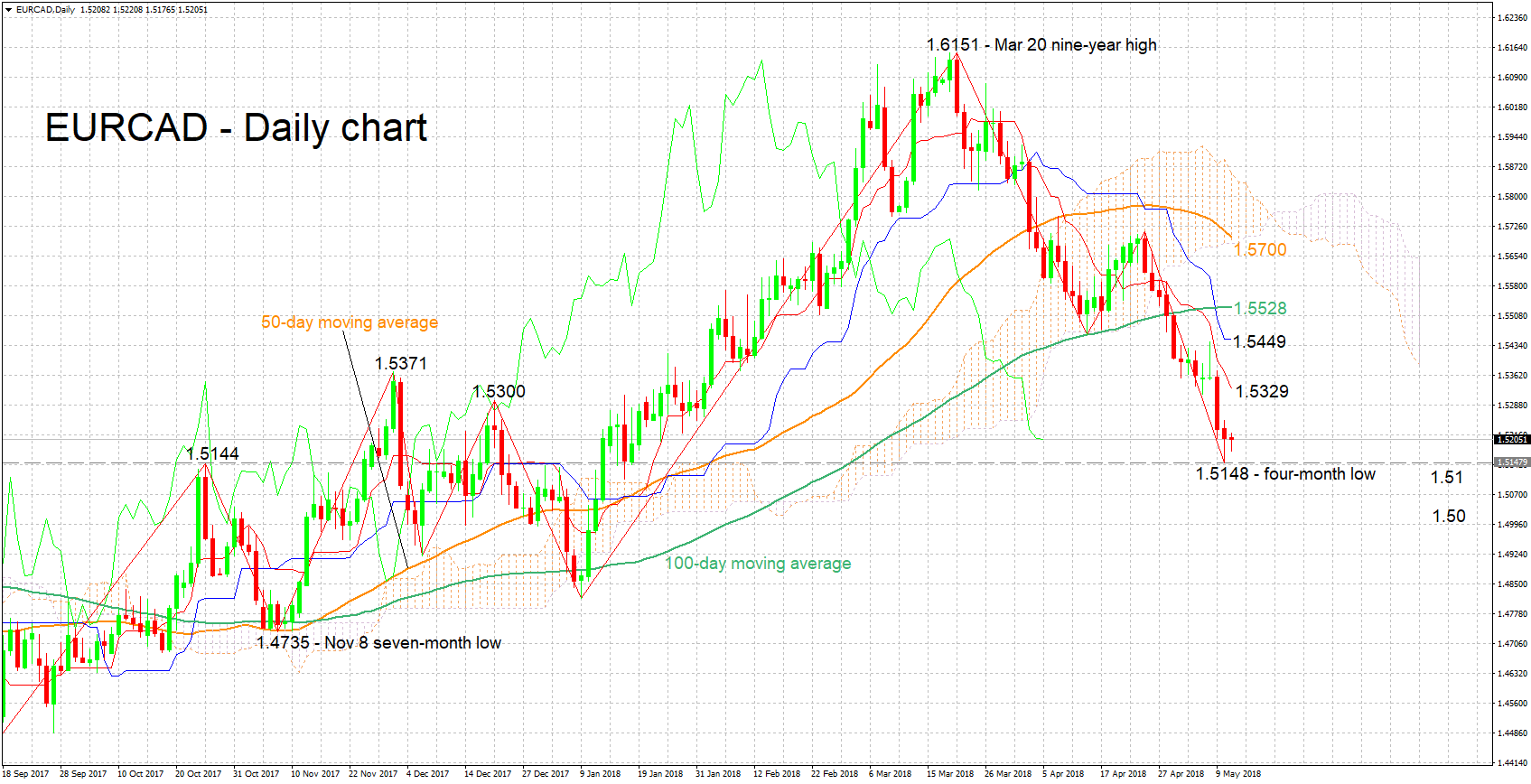 Technical Analysis u EURCAD trades around month low levels