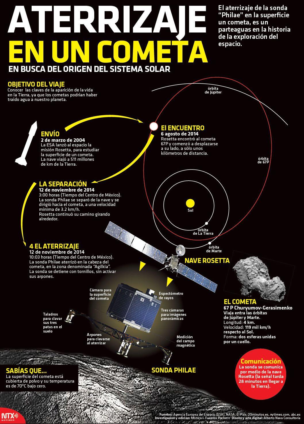 El Aterrizaje De La Sonda Philae En La Superficie De Un Cometa Es Un Parteaguas En La Historia De La Espacio Y Astronomía Exploración Del Espacio Astrofisica