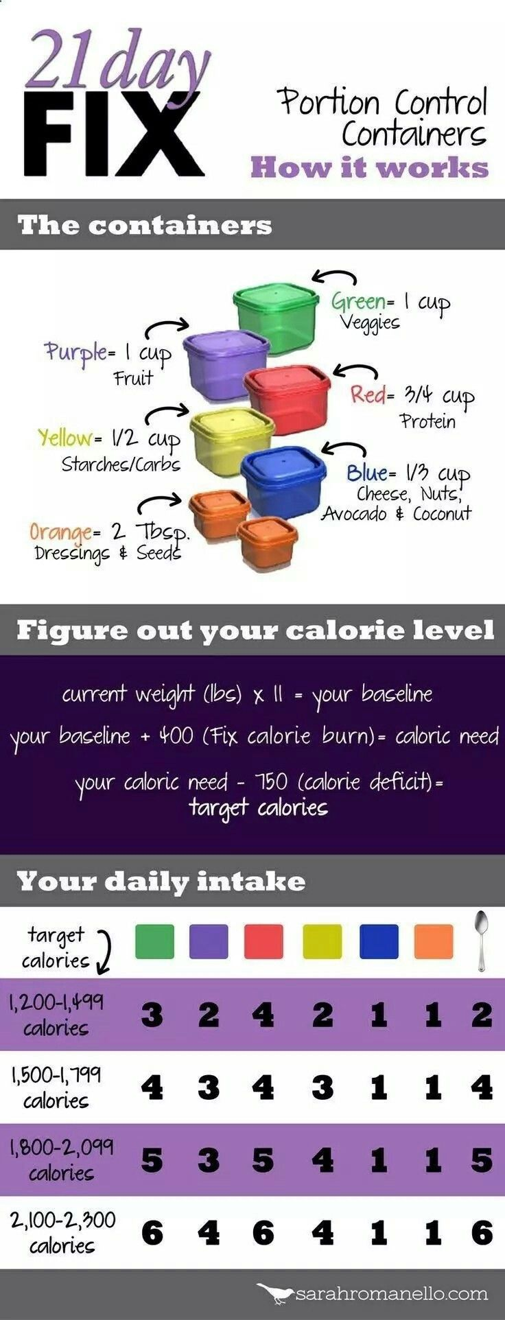 21 day fix container cheat sheet food prep – Carey&CleanEatingS