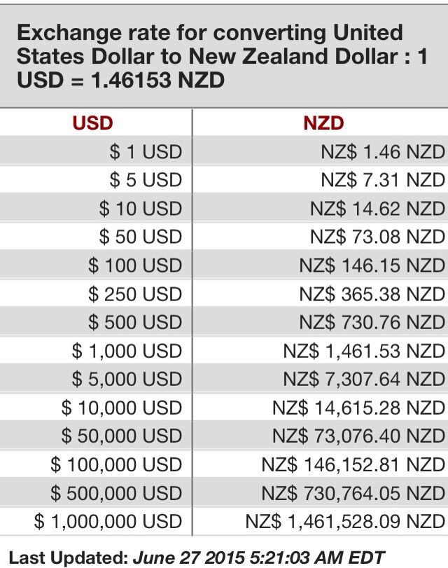 Us Dollar Nz Conversion 2017