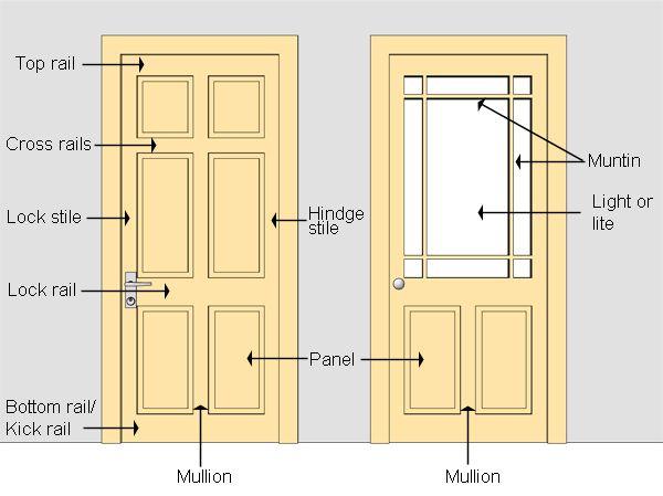 Door Nomenclature Construction Elements And Ornament