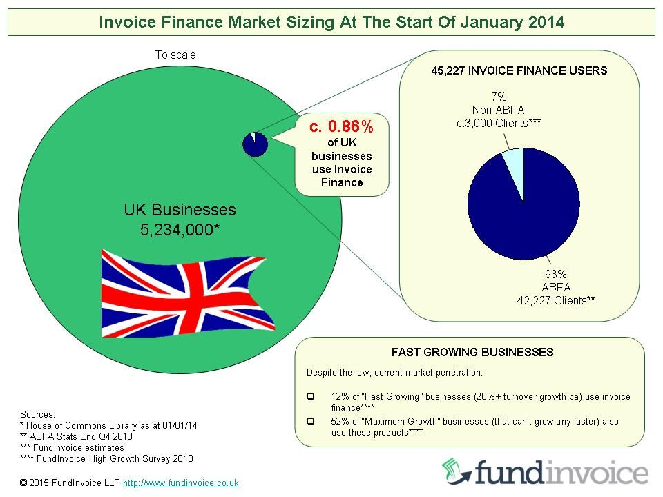 invoice_finance_market_sizing_2014jpg (960×720) Invoice Finance - what is invoice