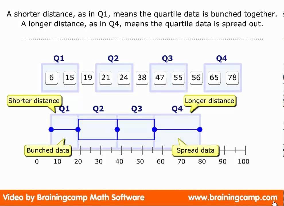 Box Plots Learning Math Math Lessons Gre Math