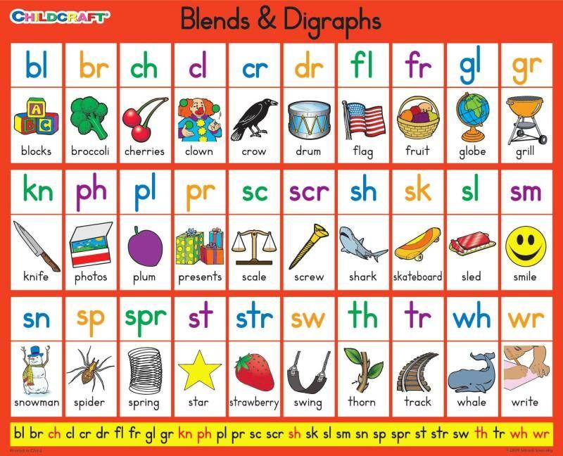 Childcraft Literacy Charts Blends Digraphs Class Chart English