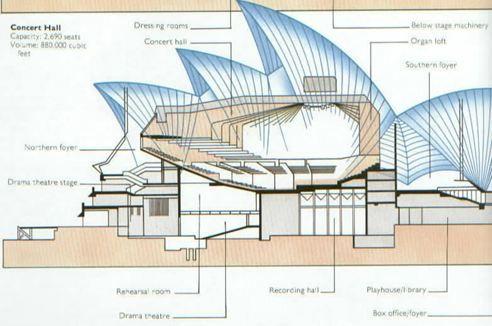 Opera House Utzon Room Map