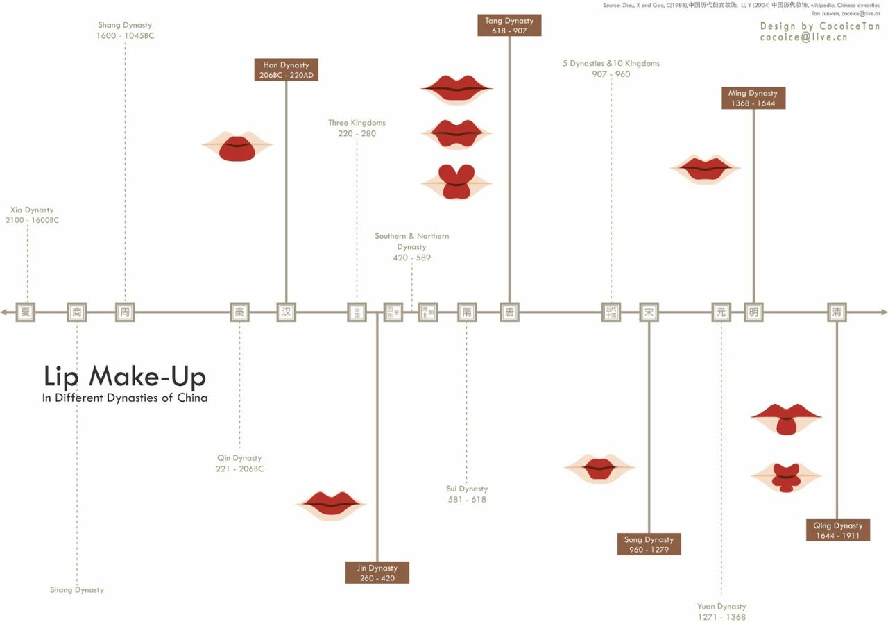 Qing Wire Diagram Fuckyeahchinesefashion Timeline Of Chinese Dynasties And Lip Makeup Last Image Is Tang Dynasty