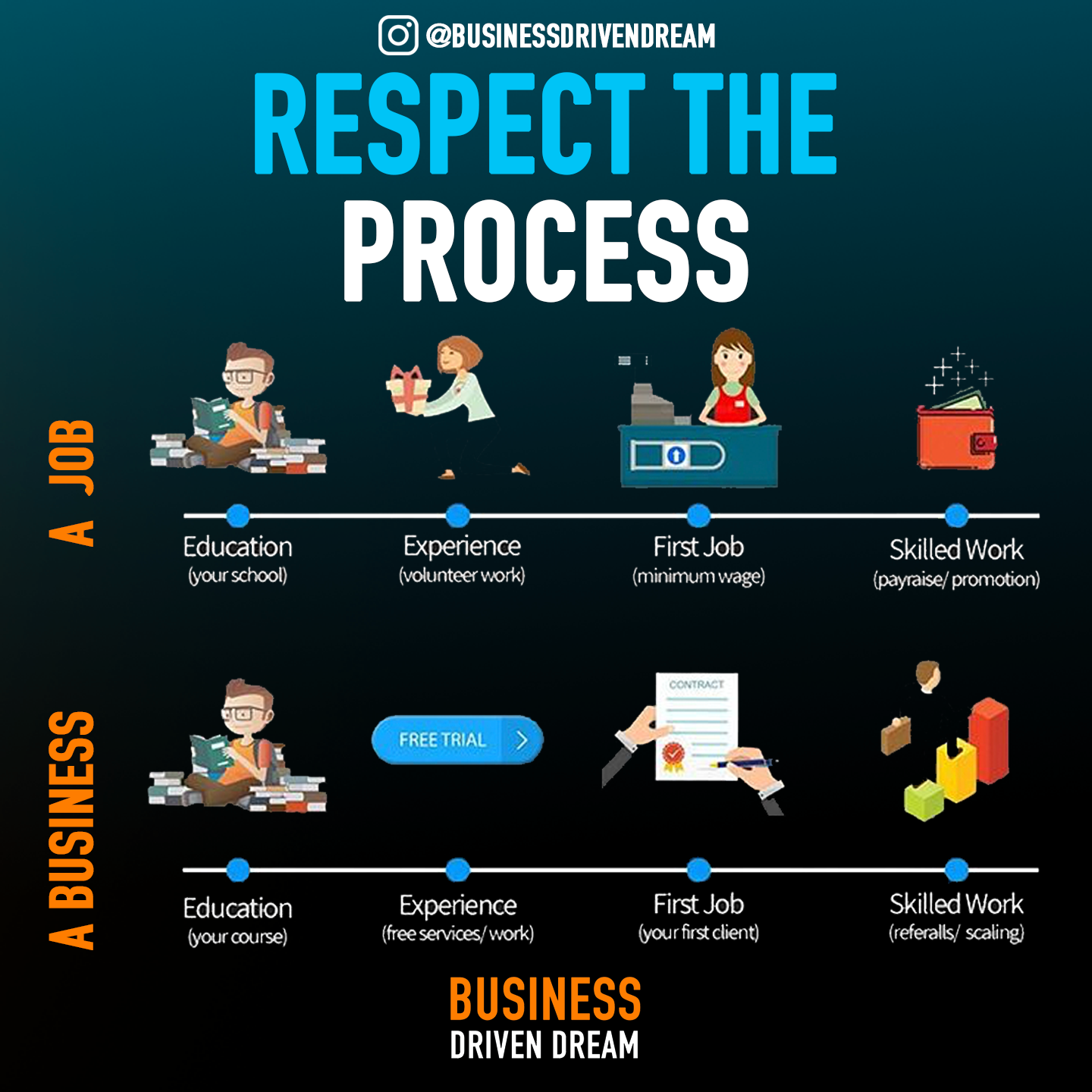 There Is A Process To Everything You Have To Respect It If You Want To Move Forward With What You Re Do Business Motivation Business Skills Business Insurance