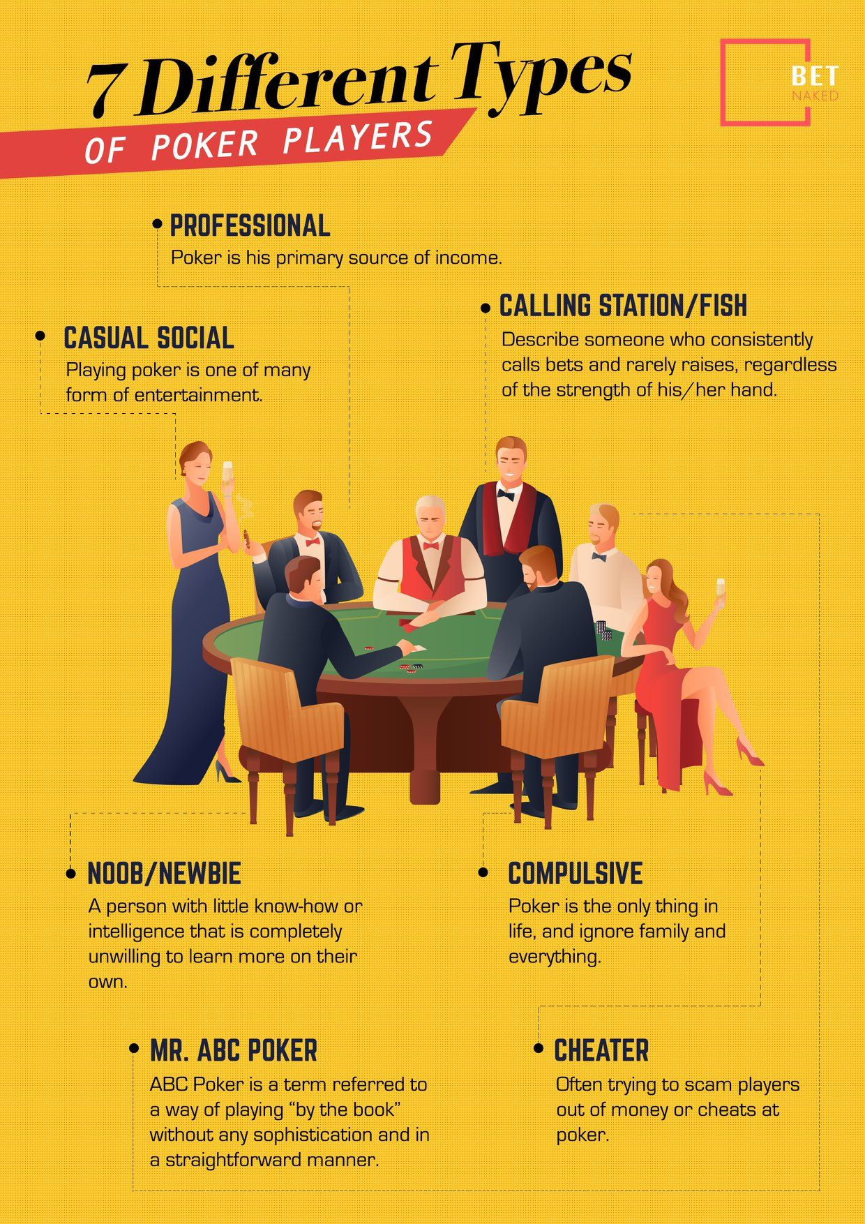 7 different types of poker players infographic online