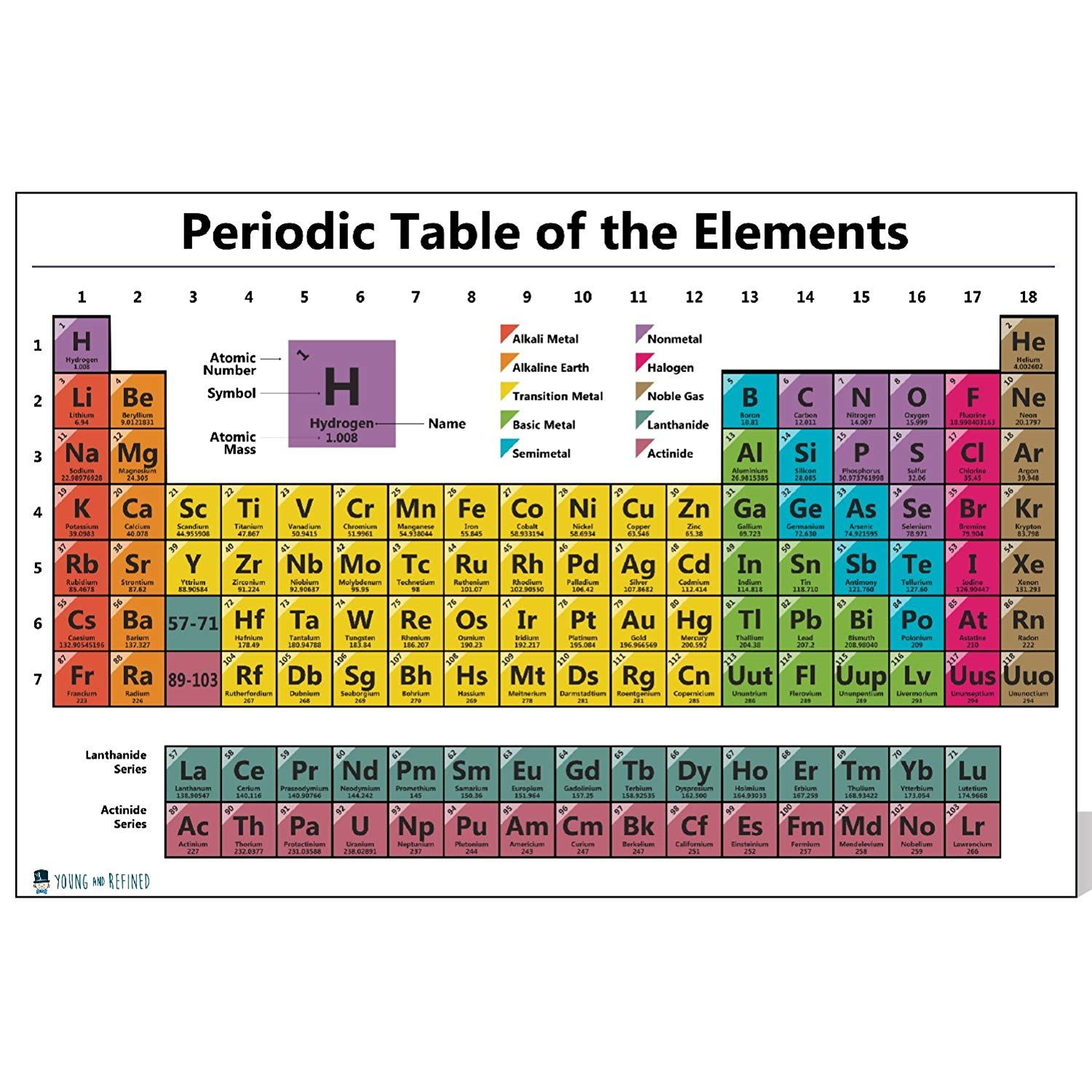 Classroom Size Periodic Table