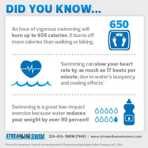 DID YOU KNOW an hour of swimming can burn up to 650 ...
