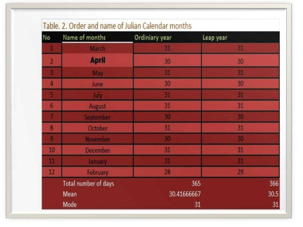 Order And Name Of Julian And Gregorian Calendar Months 20534854 By
