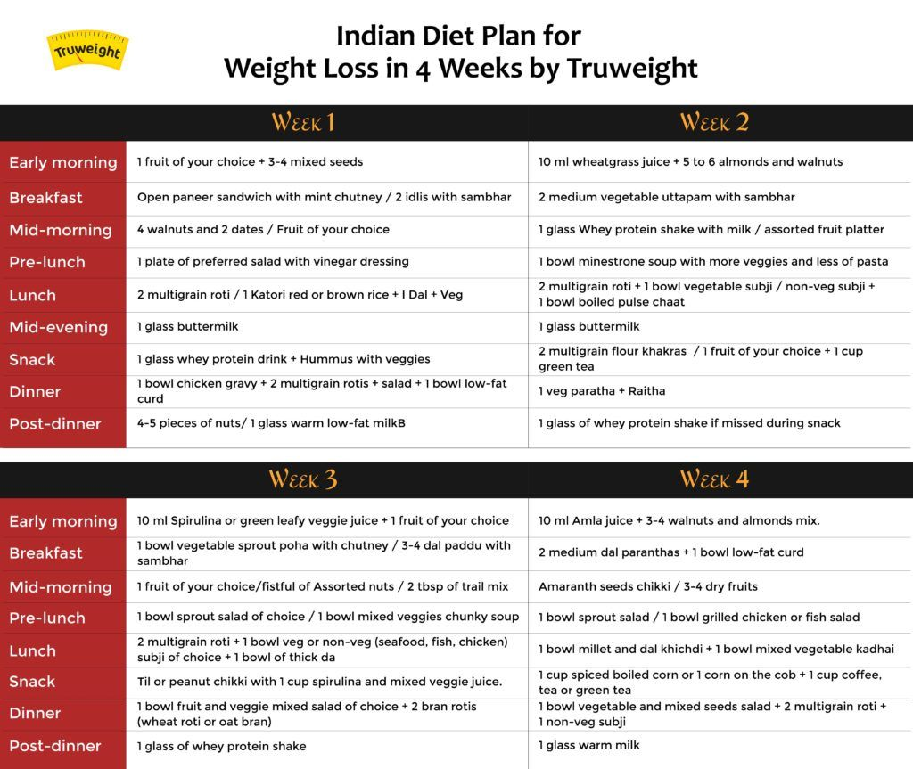 Indian diet plan chart by truweight also how to lose weight in weeks loss rh pinterest