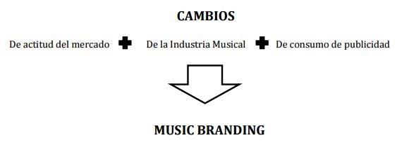 Nuevas estrategias de comunicación y de promoción de la industria musical. Music Branding http://promocionmusical.es/recursos/marketing-musical/: