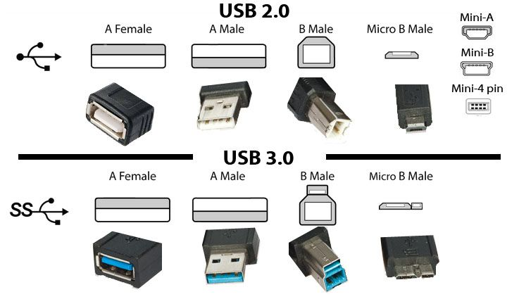 The Real Difference Between Usb 2 0 Usb 3 0 Http Digitalstreetsa Com Real Difference Usb 2 0 Usb 3 0 Electronic Engineering Usb Computer Basics
