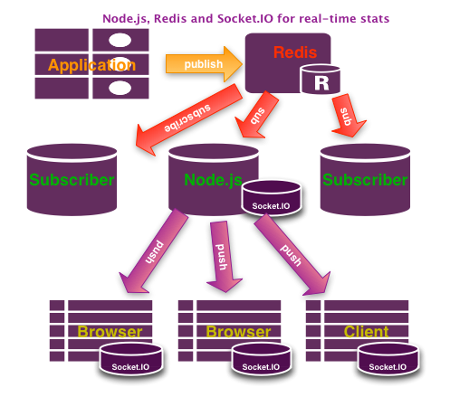 Realtime architecture using Node js, Redis and Socket IO | Coder