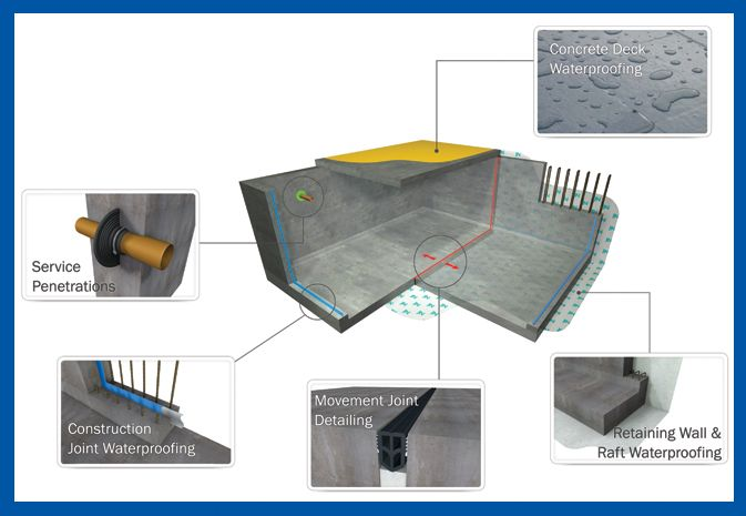 Concrete Waterproofing With Newton System 300 Concrete Concrete Structure Retaining Wall