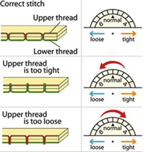 Thread Tension Diagram Need All The Help I Can Get And Is Never Correct It Seems