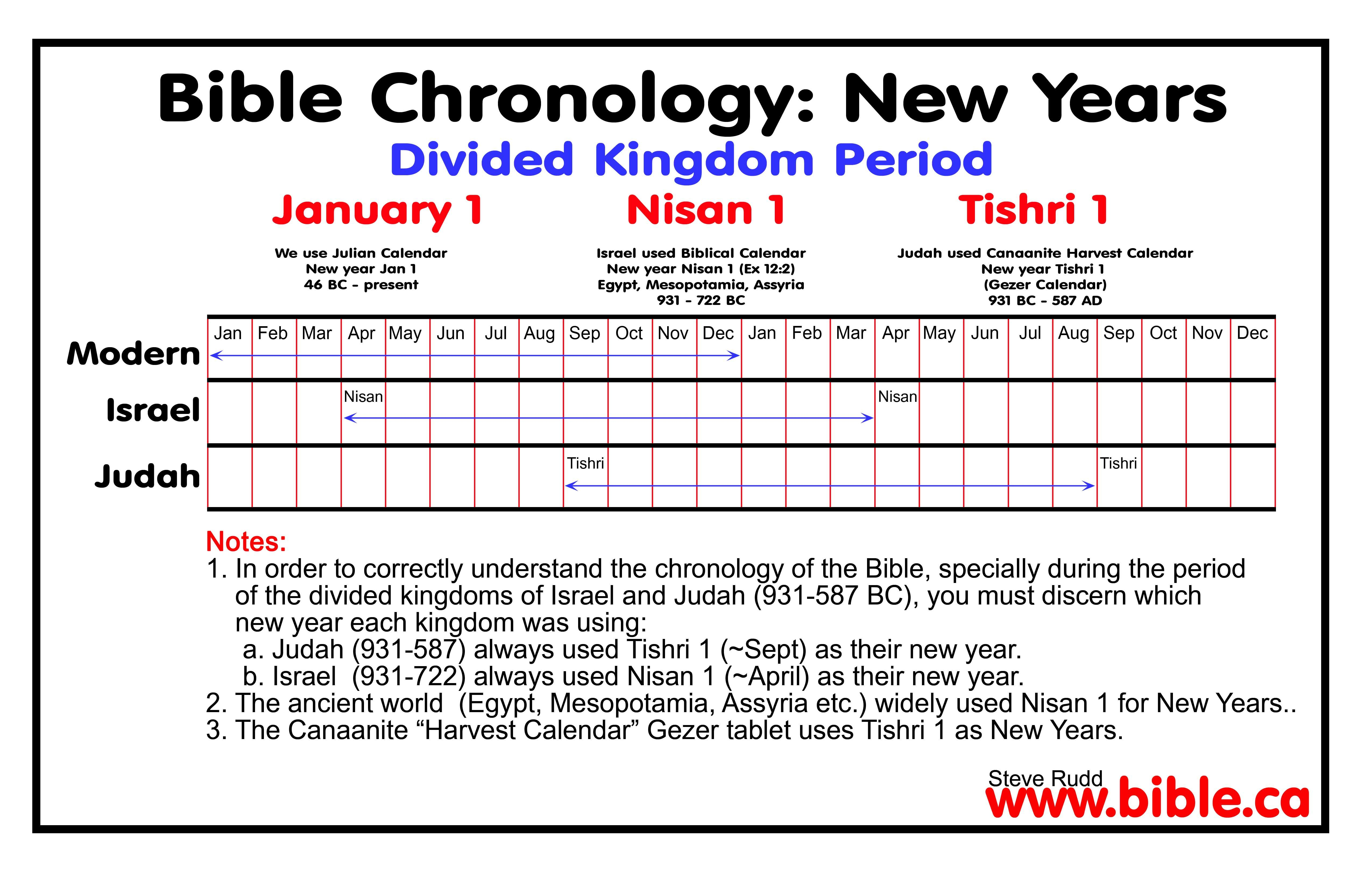 Chronology Of Kings Solved Divided Kingdom 931