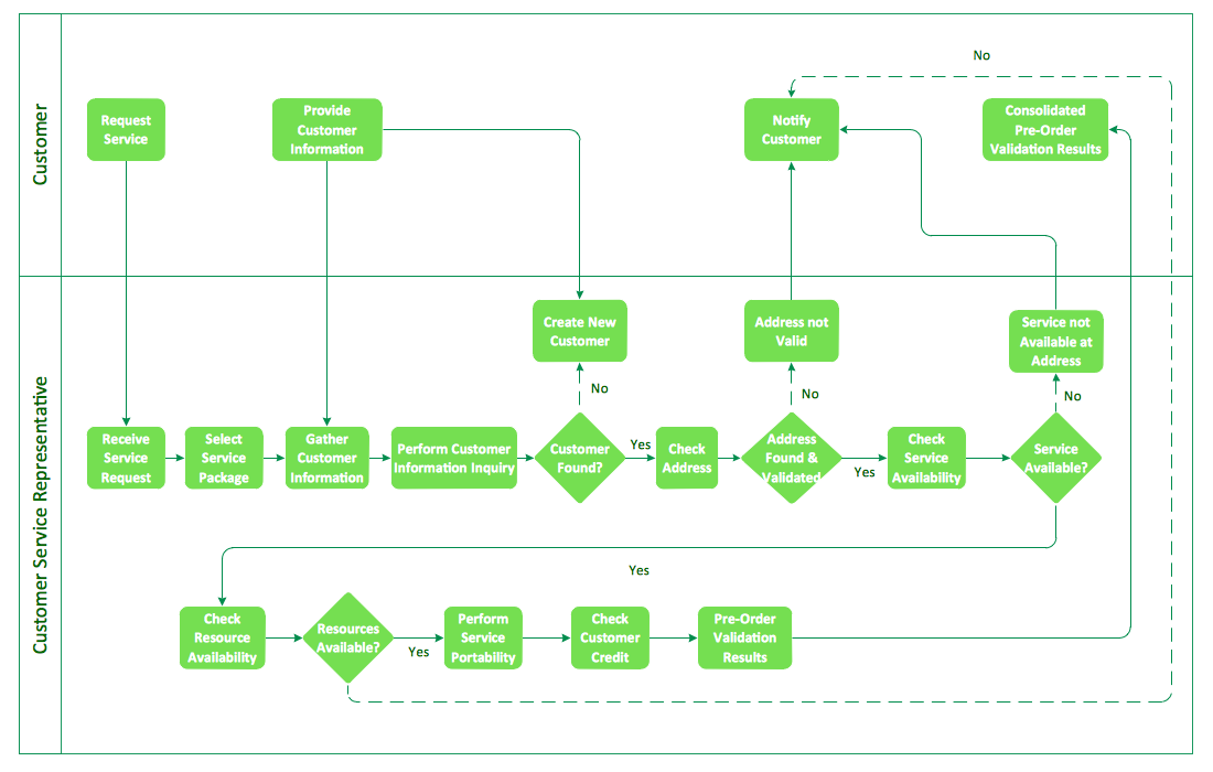 Business Processes Flow Charts Process Flow Chart Flow Chart Design Flow Chart