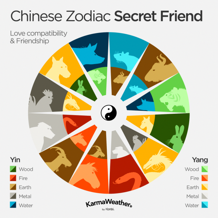 love compatibility based on chinese astrology
