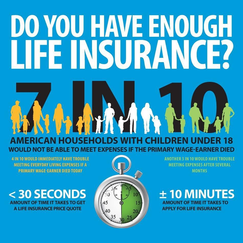 Do you have enough live insurance? | Life insurance ...
